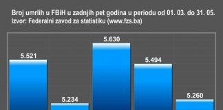 smrtnost od koronavirusa u Federacija BiH