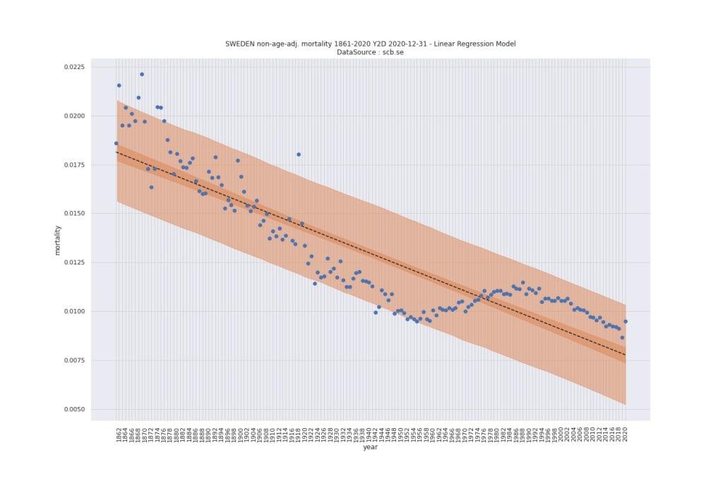 Statistička analiza preuveličanih izvještaja o stanju pandemije u Švedskoj